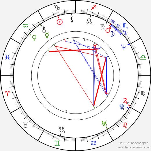 August Zirner astro natal birth chart, August Zirner horoscope, astrology