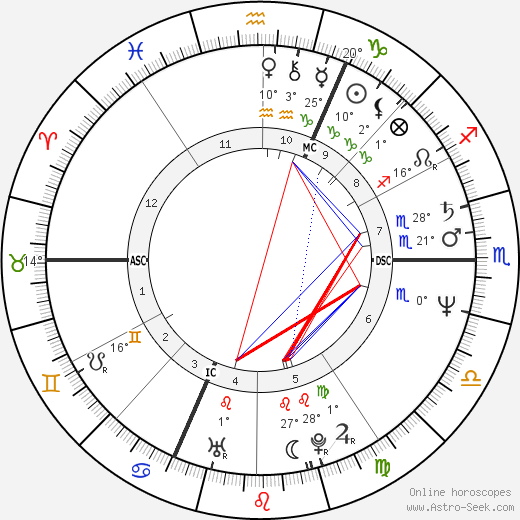 Christine Lagarde birth chart, biography, wikipedia 2018, 2019
