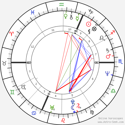 Christine Lagarde astro natal birth chart, Christine Lagarde horoscope, astrology