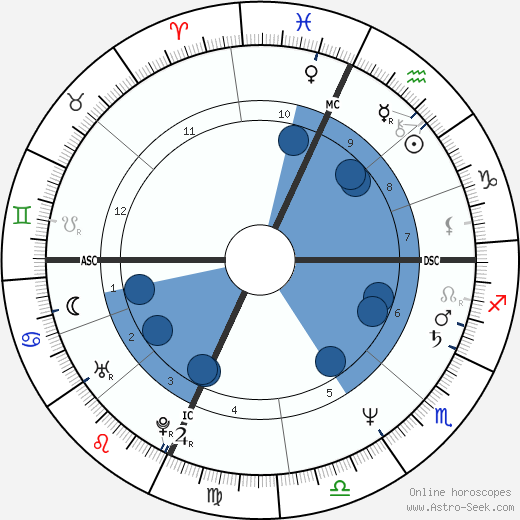 Dale Mohorcic wikipedia, horoscope, astrology, instagram