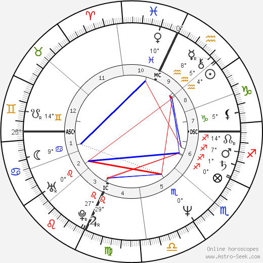 Dale Mohorcic birth chart, biography, wikipedia 2019, 2020