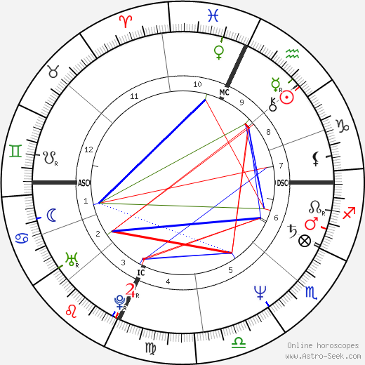 Dale Mohorcic astro natal birth chart, Dale Mohorcic horoscope, astrology