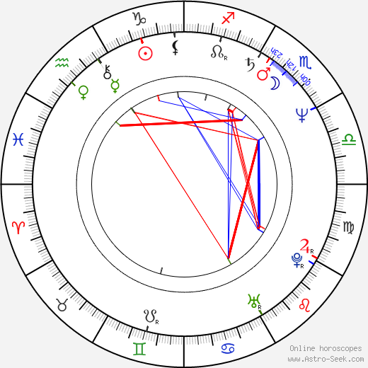 David Caruso astro natal birth chart, David Caruso horoscope, astrology
