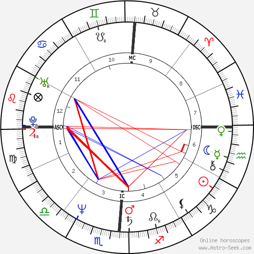 Étienne Daho tema natale, oroscopo, Étienne Daho oroscopi gratuiti, astrologia