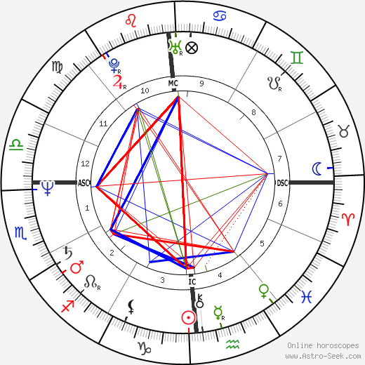 Geena Davis astro natal birth chart, Geena Davis horoscope, astrology
