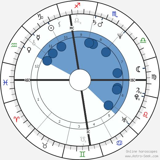Gioele Dix wikipedia, horoscope, astrology, instagram