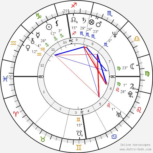 Gioele Dix birth chart, biography, wikipedia 2020, 2021