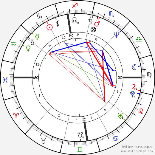 Gioele Dix birth chart, Gioele Dix astro natal horoscope, astrology