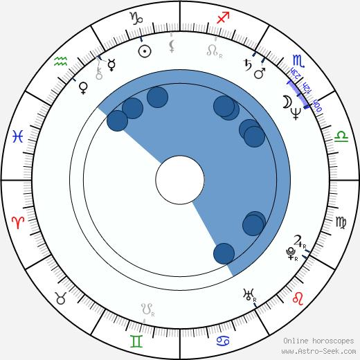 Holly Fulger wikipedia, horoscope, astrology, instagram