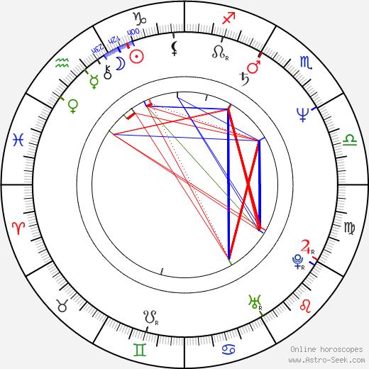 Inga Humpe birth chart, Inga Humpe astro natal horoscope, astrology