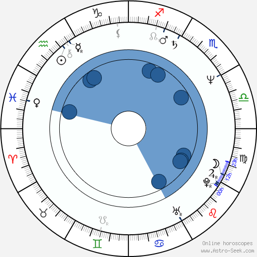Jan Jakub Kolski wikipedia, horoscope, astrology, instagram