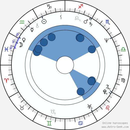 Jennifer Dale wikipedia, horoscope, astrology, instagram
