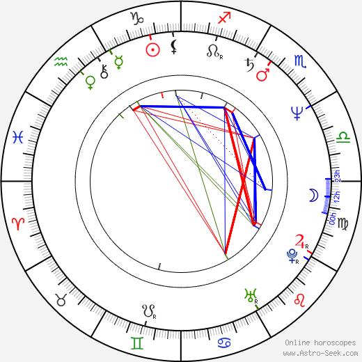 Jiří Maštálka tema natale, oroscopo, Jiří Maštálka oroscopi gratuiti, astrologia