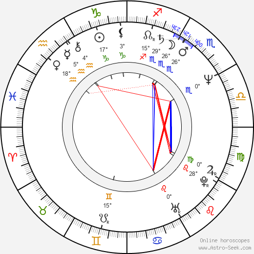 Jiří Růžička Jr. birth chart, biography, wikipedia 2019, 2020