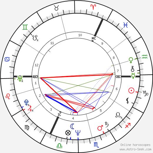 Jo Lemaire день рождения гороскоп, Jo Lemaire Натальная карта онлайн