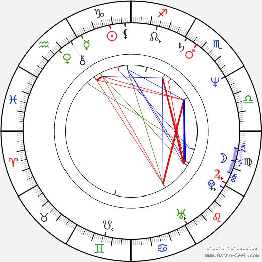 John Bedford Lloyd astro natal birth chart, John Bedford Lloyd horoscope, astrology