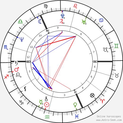 Джон Лайдон John Lydon день рождения гороскоп, John Lydon Натальная карта онлайн