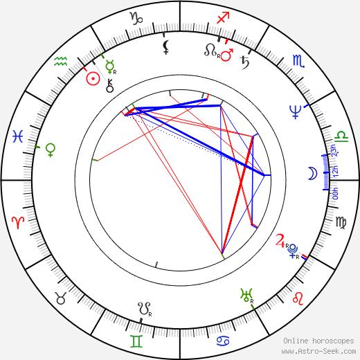 Johnny Rotten birth chart, Johnny Rotten astro natal horoscope, astrology