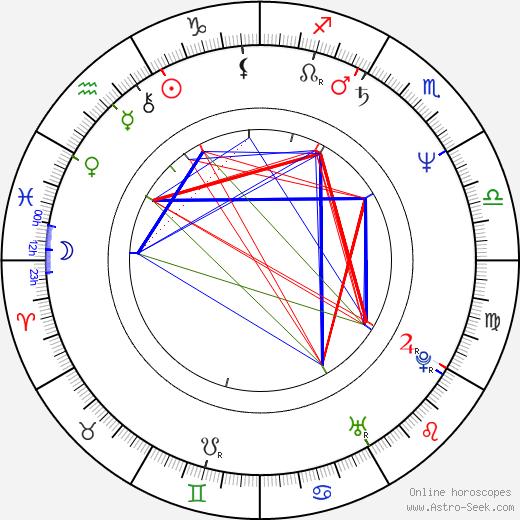 Josef Carda astro natal birth chart, Josef Carda horoscope, astrology