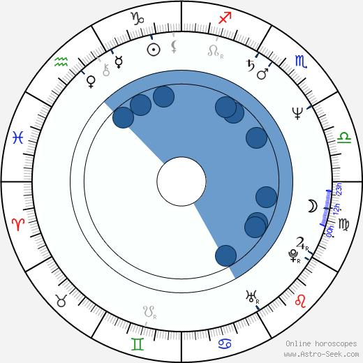 Kazuki Kosakai wikipedia, horoscope, astrology, instagram
