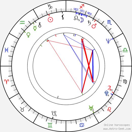Kimberly Beck birth chart, Kimberly Beck astro natal horoscope, astrology