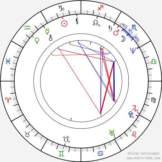 Leonard Lansink день рождения гороскоп, Leonard Lansink Натальная карта онлайн