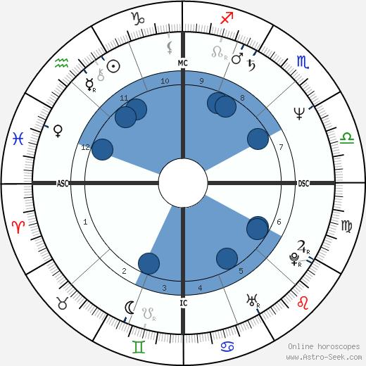Lisa Dukakis wikipedia, horoscope, astrology, instagram