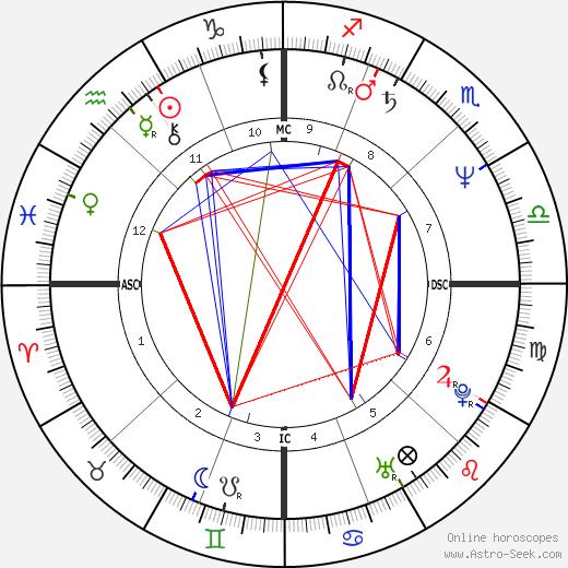 Lisa Dukakis tema natale, oroscopo, Lisa Dukakis oroscopi gratuiti, astrologia