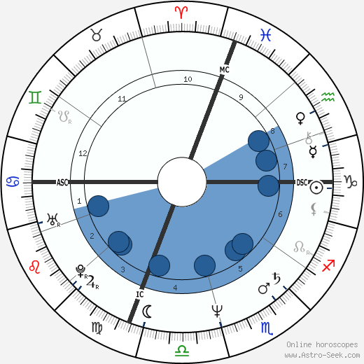 Mel Gibson horoscope, astrology, sign, zodiac, date of birth, instagram