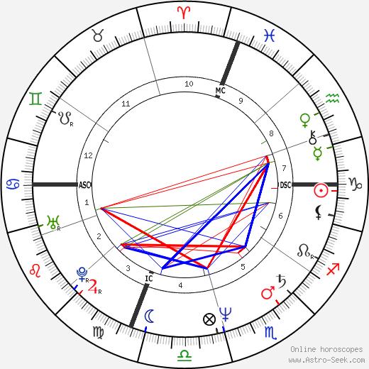 Mel Gibson horoscope, astrology, astro natal chart