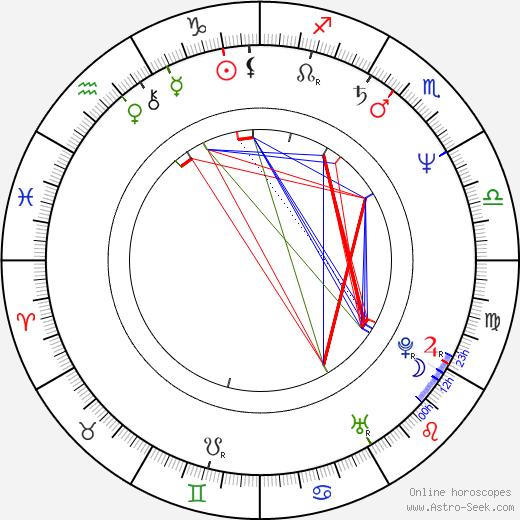 Mgr. Oldřich Němec birth chart, Mgr. Oldřich Němec astro natal horoscope, astrology