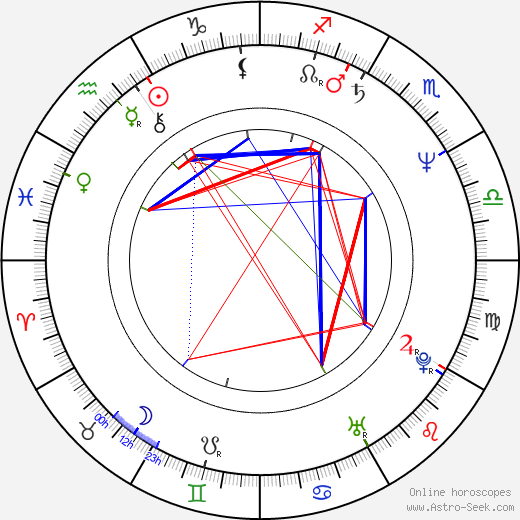 Michael Kopsa birth chart, Michael Kopsa astro natal horoscope, astrology