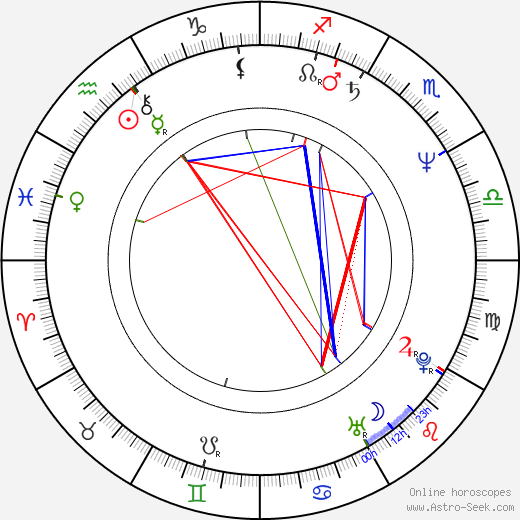 Mimi Rogers astro natal birth chart, Mimi Rogers horoscope, astrology