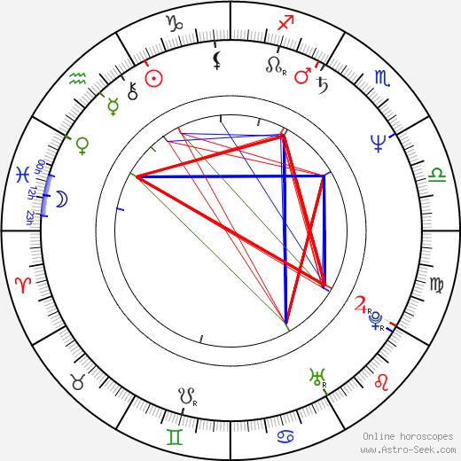 Mitch Vogel astro natal birth chart, Mitch Vogel horoscope, astrology