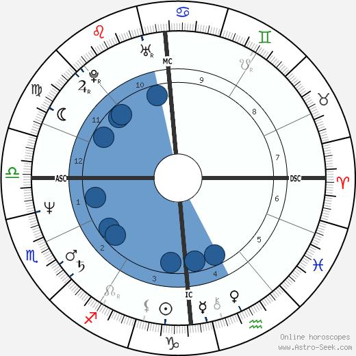 Nicole Mossoux wikipedia, horoscope, astrology, instagram