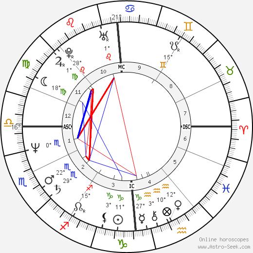 Nicole Mossoux birth chart, biography, wikipedia 2019, 2020