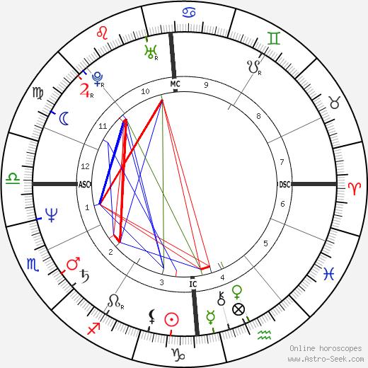 Nicole Mossoux astro natal birth chart, Nicole Mossoux horoscope, astrology