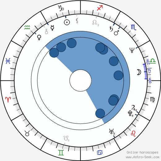 Olivier Smolders wikipedia, horoscope, astrology, instagram