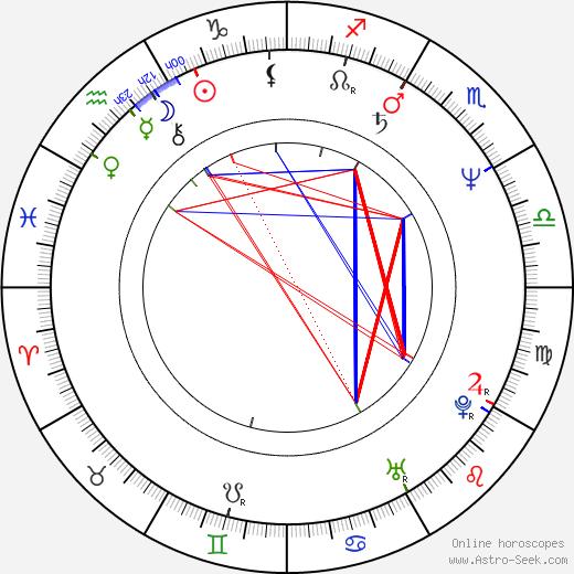Osamu Nabeshima tema natale, oroscopo, Osamu Nabeshima oroscopi gratuiti, astrologia