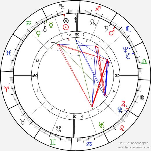 Panama Jack tema natale, oroscopo, Panama Jack oroscopi gratuiti, astrologia
