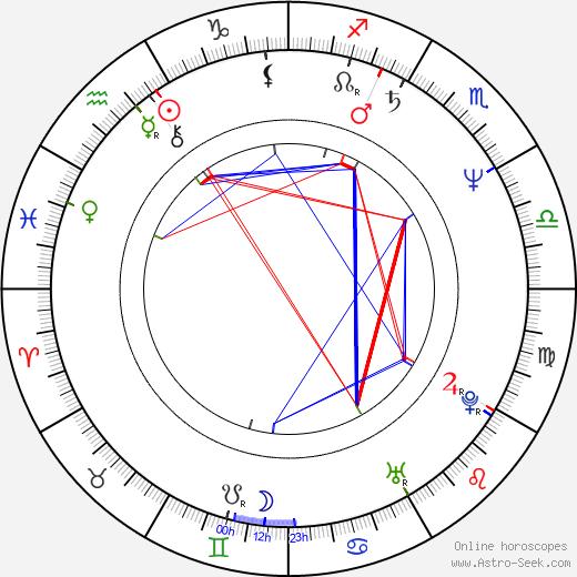 Pat Skelton astro natal birth chart, Pat Skelton horoscope, astrology