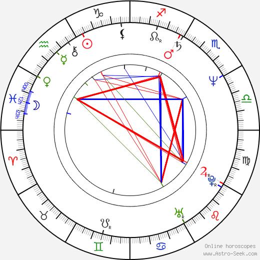 Пол Янг Paul Young день рождения гороскоп, Paul Young Натальная карта онлайн