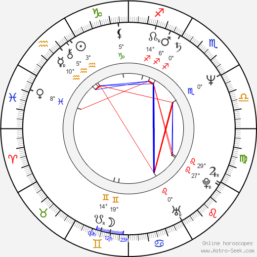 Peter Woodward birth chart, biography, wikipedia 2019, 2020