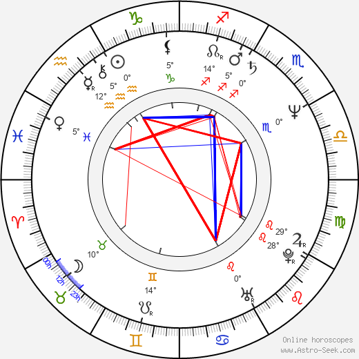 Robby Benson birth chart, biography, wikipedia 2020, 2021