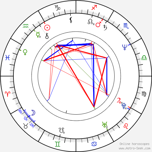 Robby Benson birth chart, Robby Benson astro natal horoscope, astrology