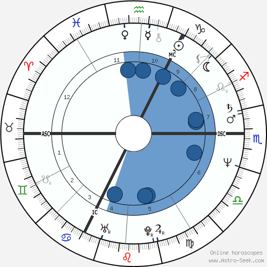 Roger Auque wikipedia, horoscope, astrology, instagram