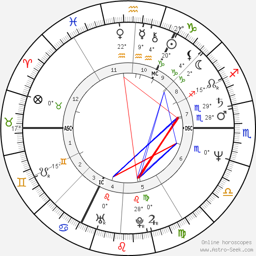 Roger Auque birth chart, biography, wikipedia 2018, 2019