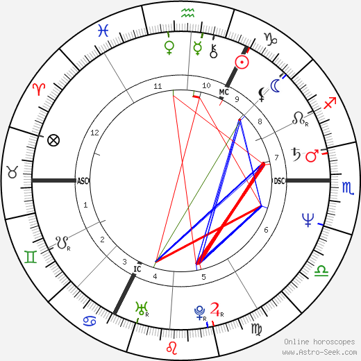 Roger Auque astro natal birth chart, Roger Auque horoscope, astrology