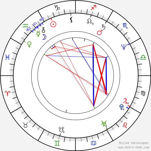 Ronan Bennett astro natal birth chart, Ronan Bennett horoscope, astrology