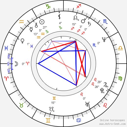 Sharon Mitchell birth chart, biography, wikipedia 2020, 2021